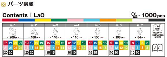 知育ブロック LaQ(ラキュー) フリースタイルPALLETの収録パーツ表